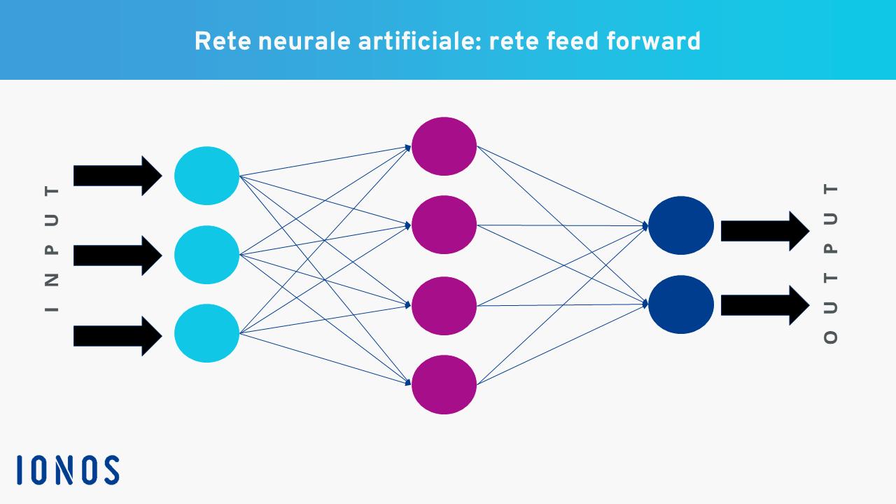 bitcoin commercio di rete neurale