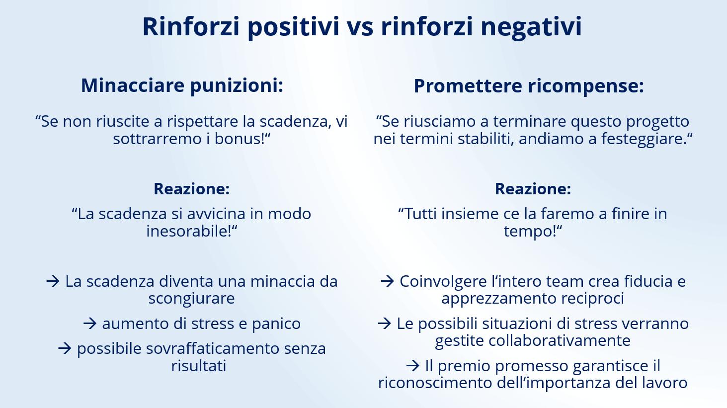 Diverse reazioni sul rinforzo positivo e negativo